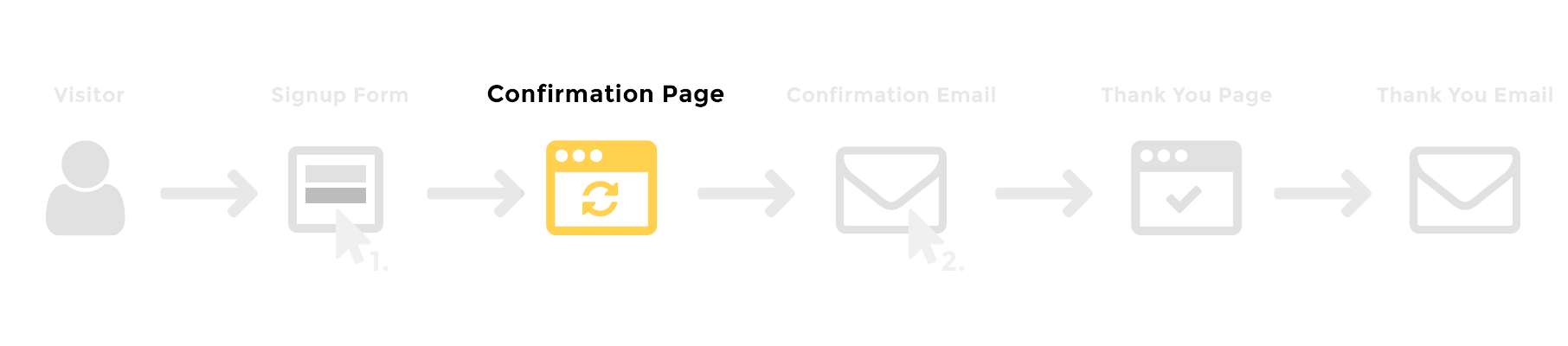 The Optin Confirmation Page Is Shown After A Visitor Has Submitted An Form This Should Explain Him That He Not Yet Successfully Subscribed