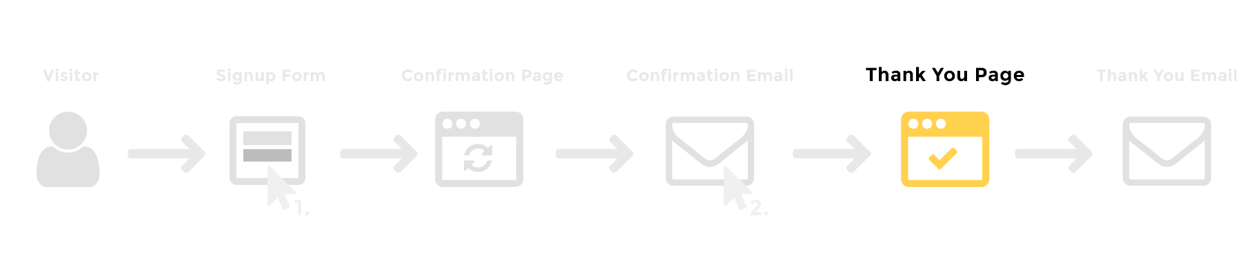 The complete mailchimp tutorial from beginners to experts confirmation thank you page fandeluxe Image collections